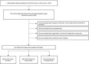 Schematic depicting patient screening and enrollment.
