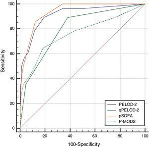 Receiver operating characteristic curves of PELOD-2, qPELOD-2, pSOFA, and P-MODS for predicting in-hospital mortality.