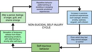 Non-suicidal self-injury (NSSI) cycle.