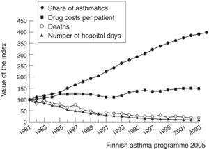 Decrease of asthma mortality in Finland following the implementation of the National Asthma Programme from 1994 to 2004.