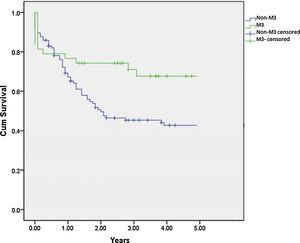 Overall survival for promyelocytic and non-promyelocytic leukemia. Overall survival for promyelocytic and non-promyelocytic leukemia. The 3-year overall survival was 69.2% (SD, 7.6%) and 45.3% (SD, 5.0%), respectively (p=0.018).