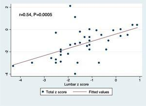 Correlation between lumbar spine and total body Z-scores.