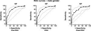 Receiver operating characteristic (ROC) curves for neck circumference in relation to peak growth velocity (PGV) of 875 male adolescent students aged between 10 and 17 years in a municipality in Southern Brazil.