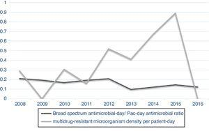 Broad spectrum antimicrobial-day/Pac-day antimicrobial ratio and multidrug-resistant microorganism density per patient-day in a neonatal reference unit, Belo Horizonte-MG, from 2008 to 2016.