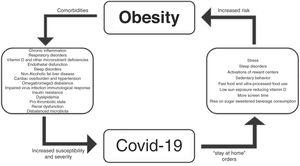 Interrelationships between obesity and COVID-19.