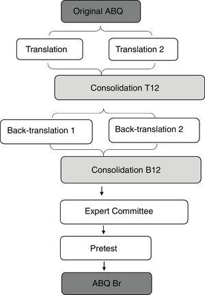 Representation of the methodological steps according to Beaton et al.