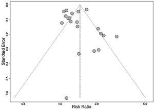 Funnel plot of the studies included in meta-analysis.