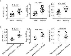 Comparisons of multiple miRNA between MPP cases and healthy controls. a, Levels of miRNAs in in the PBMCs from the MPP patients and healthy controls; b, Levels of miRNAs in MPP patients with pleura effusion and MPP patients without pleura effusion. Error bars indicate standard error. All qRT-PCR data are presented as the fold induction relative to the Actb mRNA level. MMP, mycoplasma pneumoniae pneumonia.