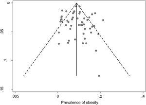 Prevalence of obesity in each study distributed according to the standard error of prevalence.