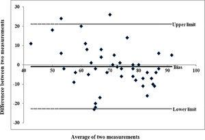 Bland-Altman plot of agreement with the mean difference and the 95% agreement limits of the test and retest.