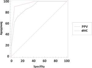 ROC curve of dIVC and PPV associated with hypovolemia.