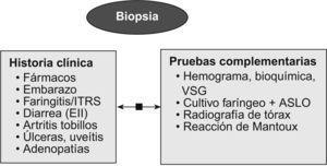 Estudio diagnóstico de enfermedades asociadas al eritema nudoso. ASLO: título de antiestreptolisina O; EII: enfermedad inflamatoria intestinal; ITRS: infección tracto respiratorio superior; VSG: velocidad de sedimentación globular.