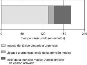 Tiempos asistenciales medios en los pacientes de la serie. Nótese que un 67% del tiempo que transcurre hasta la administración del carbón activo se consume antes de la llegada al hospital, el 9% en la espera para atenderse y el 24% en la demora hospitalaria tras el inicio de la atención.