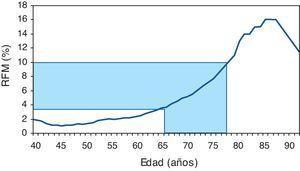 Representación gráfica de la población tributaria (zona punteada) de realización de una densitometría ósea según las indicaciones previamente expuestas. La línea continua representa el riesgo de fractura mayor (RFM) calculado por FRAX® en una mujer con un índice de masa corporal de 25kg/m2 y sin factores de riesgo de fractura.
