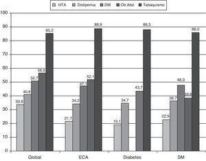 Control de factores de riesgo en la población global y según subgrupos (con enfermedad clínica, diabetes o síndrome metabólico). DM: diabetes mellitus&#59; ECA: enfermedad clínica asociada&#59; HTA: hipertensión arterial&#59; OA: obesidad abdominal&#59; SM: síndrome metabólico.