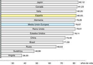Comparativa de la esperanza de vida al nacer en diversos países del mundo. Fuente: CIA World Factbook1.
