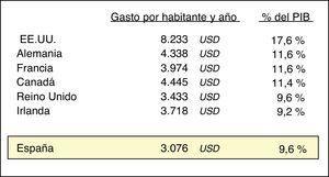 Gasto per cápita en salud en diferentes países. Datos en dólares americanos (USD), ajustados por paridad de poder adquisitivo. Incluye el gasto tanto de la sanidad pública como de la privada. Datos OCDE 2010.