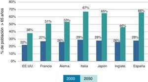 Envejecimiento de la población. Fuente: Moritz4.