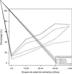 Distribución de los contactos en función de la positividad del QuantiFERON®-TB Gold In-Tube y de la prueba de la tuberculina (5, 10 y 15mm), en función de la edad.