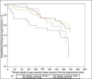 Análisis de supervivencia según eventos cardiovasculares y Hb preoperatoria.