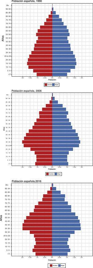 Pirámide de edad y sexo de la población española (millones) en 1990, 2006 y 2016.