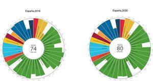 Componentes de los ODS en 2016 y proyectados para 2030.