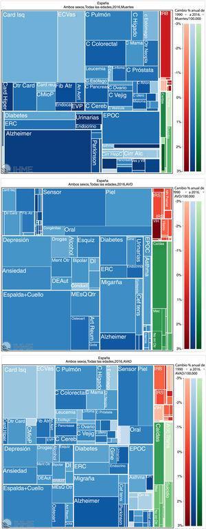 Mapa de árbol de causas de muerte en España en 2016 (a), AVD (b) y AVAD (c).