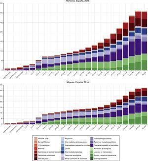 Diferencias de sexo en las tasas de AVD por 100.000 para 21 causas de nivel 2 por edad, en 2016, en hombres y mujeres.