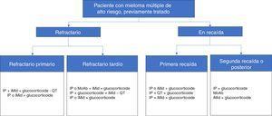 Esquemas de tratamientos autorizados en España para pacientes de mieloma múltiple de alto riesgo ya tratados, refractarios o en recaída. Están basadas en las opciones terapéuticas disponibles entre mayo y agosto de 2017. AbMo: anticuerpos monoclonales; iMid: agentes inmunomoduladores; IP: inhibidor del proteasoma; QT: quimioterapia.