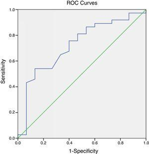 ROC curve analysis of PLT in evaluating the prognosis of COVID-19 patients.