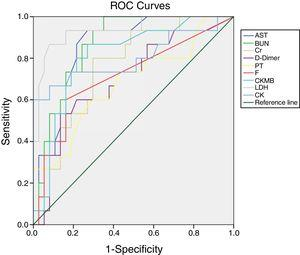 ROC curve analysis of the blood indices of organ function to evaluate the prognosis of severe COVID-19.