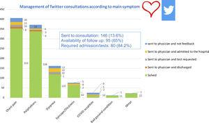 Distribution of consultations attended through Twitter from March 15th to May 1st 2020.