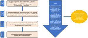 Criterios de inclusión y exclusión considerados, así como los datos clínicos y/o subjetivos se obtuvieron mediante la realización de un cuestionario online