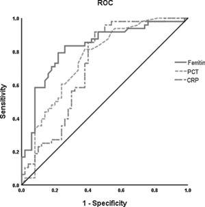 Receiver operating characteristic (ROC) curve analysis was performed for prediction of mortality by ferritin, PCT and CRP levels in patients with COVID-19 during hospitalization. The PCT (- - -) had AUC of 0.75 and 95% CI (0.65–0.85); CRP (— -) had AUC of 0.71 and 95% CI (0.61–0.82). The level of ferritin (——) has a better prognosis value (AUC=0.82, 95% CI 0.74–0.91). *The cut-off points were selected by maximum Youden index with the sum of sensitivity and specificity. PCT indicates procaicltonin; CRP indicates C reactive protein.