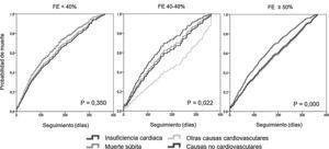 Curvas de mortalidad específica al año para los pacientes con fracción de eyección reducida, intermedia y preservada, ajustada por edad y sexo.