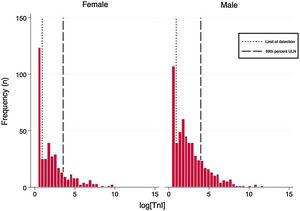 Histograms of logarithmic hs-TnI distributions by gender.
