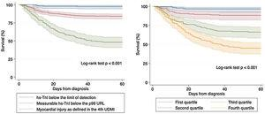 Kaplan–Meier survival curves regarding all-cause mortality according to both stratifications of hs-TnI. Left panel: Different categories as defined in the Universal Definition of Myocardial Infarction. Right panel: Quartiles of detectable hs-TnI determinations.