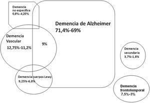 Esquema de las prevalencias actuales de los distintos tipos de demencia con criterios estrictos (no restrictivos) en España, basado en los datos de referencias 3 y 14. La demencia de cuerpos de Lewy también incluye la demencia asociada a parkinsonismo en general3.
