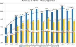 Gráfico de barras de la evolución del número total de estudios por año (azul) y de los estudios posquirúrgicos (amarillo). En línea discontinua, tendencia logarítmica del número de estudios.