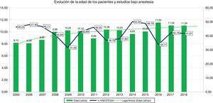 Gráfico de barras de la evolución de la edad de los pacientes por año (verde) y de la proporción de estudios bajo anestesia (línea azul). En línea discontinua, tendencia logarítmica del número de la edad.