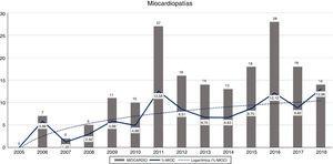 Gráfico de barras de la evolución del número de estudios de miocardiopatías por año. La línea continua representa la evolución de la media. En línea discontinua, tendencia logarítmica.