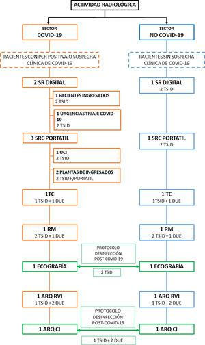"""Sectores asistenciales. Esquema que muestra las diferentes técnicas y el personal utilizado en los diferentes sectores asistenciales (""""COVID-19"""" y """"No COVID-19""""). ARQ CI: arco radioquirúrgico para cardiología intervencionista; ARQ RVI: arco radioquirúrgico para radiología vascular intervencionista; SRC: sistema de radiología convencional."""