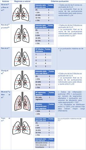 Escalas semicuantitativas para valorar la extensión de las lesiones pulmonares por neumonía COVID-19 con tomografía computarizada aRegiones superiores (1 y 4) encima de carina; regiones medias (2 y 5) entre carina y vena pulmonar inferior; regiones inferiores (3 y 6) debajo de vena pulmonar inferior. bLi et al.60 demostraron que la clasificación con un punto de corte de 7 tenía una sensibilidad y especificidad del 80% y 82,8%, respectivamente, para diferenciar entre pacientes graves y leves (AUC 0,87). cWu et al.53 demostraron que el PII es un indicador independiente de progresión de enfermedad y de gravedad. La Asociación de Radiólogos de China Chongqing lo utiliza como criterio de evaluación. dCon un valor de corte de 24,5, la escala predice mortalidad con una sensibilidad y especificidad del 85% y 84%, respectivamente.