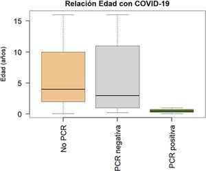 Rangos de edad por grupos según sospecha de COVID-19. Pacientes a los que no se les realizó PCR (n=187); media de edad, 6 años; mediana, 4; rango, 1 mes-16 años. Aquellos con PCR SARS-CoV-2 negativa (n=41); media de edad, 6 años; mediana, 3; rango, 3 meses-16 años. Aquellos con PCR SARS-CoV-2 positiva (n=3); media de edad, 0,52 años (6 meses); mediana, 0,5 años; rango, 1 mes-1 año.