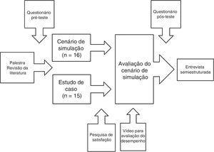 Cronograma do protocolo.