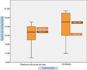 Escores de conhecimento dos participantes para ambas as intervenções. As médias dos valores pós‐teste são apresentadas em gráfico de caixa (boxplot) como escores médios e IC de 95%.