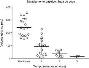 Volume gástrico (mL) após a ingestão de água de coco, 400mL, de acordo com avaliação ultrassonográfica em 17 voluntários saudáveis.