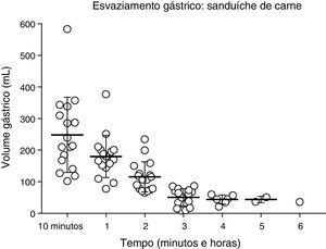 Volume gástrico (mL) após a ingestão de um sanduíche de carne padrão, de acordo com avaliação ultrassonográfica em 17 voluntários saudáveis.