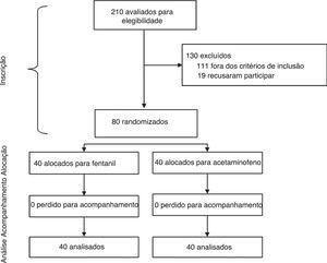 Fluxograma do progresso através das fases de randomização dos dois grupos do estudo.