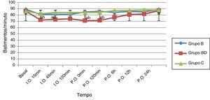 Frequência cardíaca intraoperatória e pós‐operatória. I.O.: intraoperatório&#59; P.O.: pós‐operatório&#59; B: bupivacaína&#59; BD: bupivacaína+dexmedetomidina&#59; C: controle. a Comparação com o grupo controle. b Comparação com o grupo bupivacaína. p<0,05: valor estatisticamente significativo.